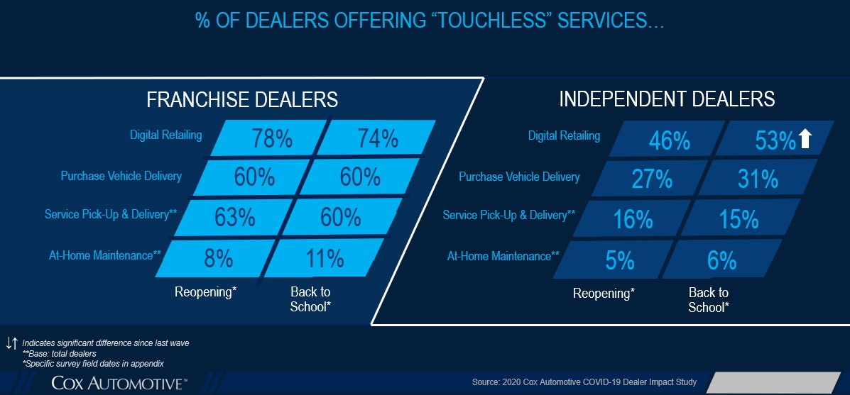COVID-19-dealership-virtual-remote-touchless-offerings-1.jpg