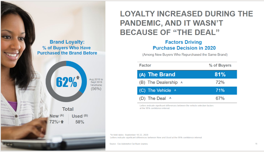 Statistics on factors in car purchasing decision in 2020, suggesting that brand loyalty is high and more CPO sales could help mitigate the inventory squeeze caused by the chip shortage