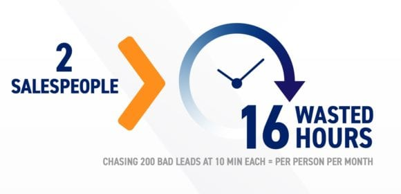 close rate bad leads graphic